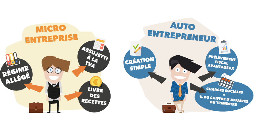 Auto entrepreneur ce qui a chang en 2016 for Auto entrepreneur idees qui marchent